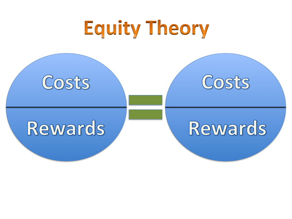 adams equity theory Adams, in 1963, put forward an equity theory and equity theory effectively looked at an employee population to try and determine how far it was important for employees to feel equally treated.