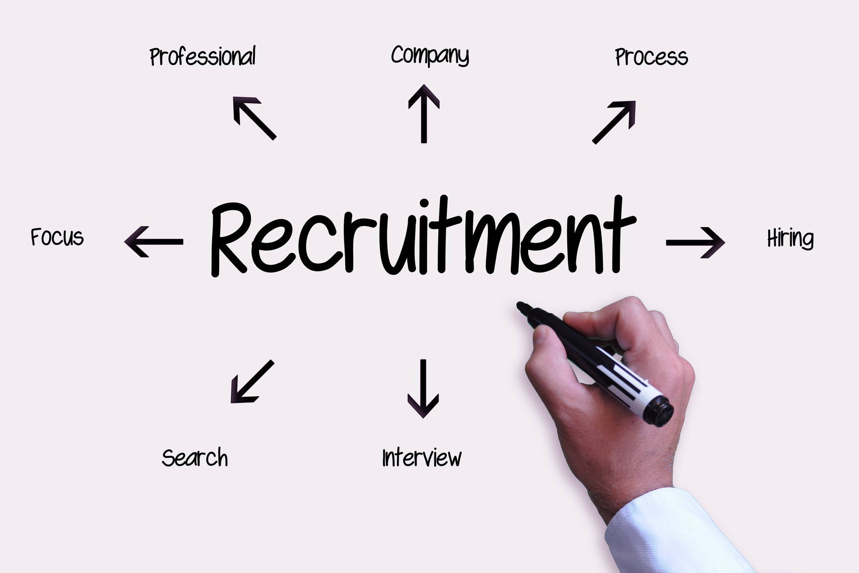 staffing recuirtment We provide staffing & recruiting services and quality career information for businesses and individuals spherion is your resource for job search and career insights.